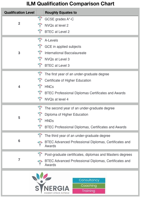 Synergia Coaching ILM Levels vs Academic Qualifications Chart